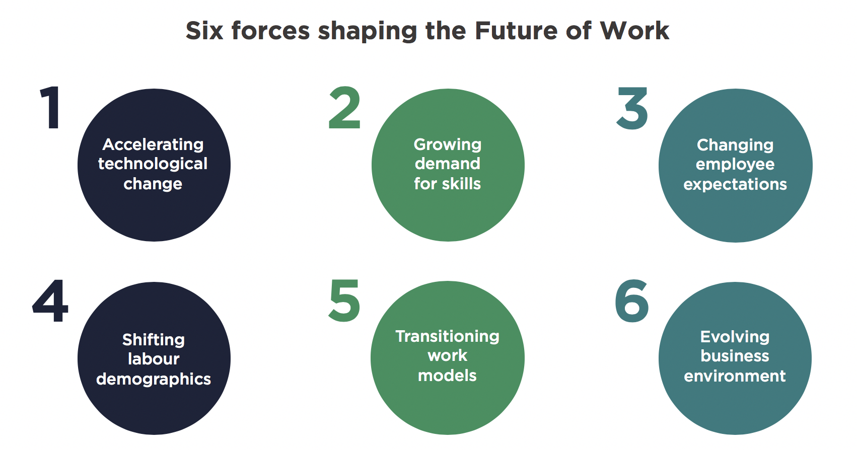 FIG 2:    Six forces shaping the future of work (Source: Created from Fuller et al, Harvard Business Review)