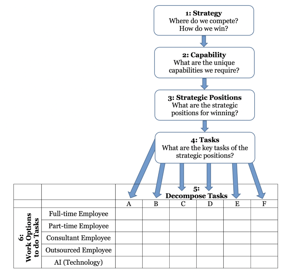 FIG 3:    A model for Worktask Planning (Source: Dave Ulrich)
