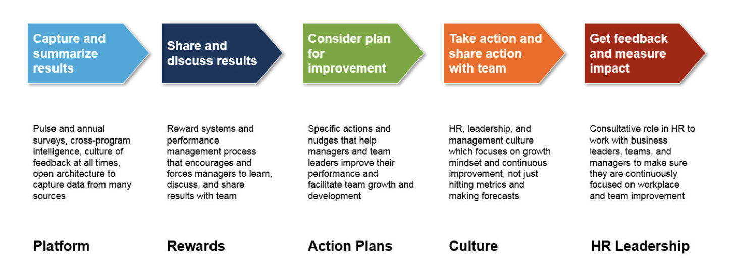 FIG 7:    Process for taking action on insights from engagement feedback (Source: Josh Bersin)