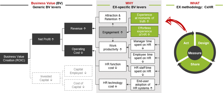 FIG 2. Employee Experience specific business value levers