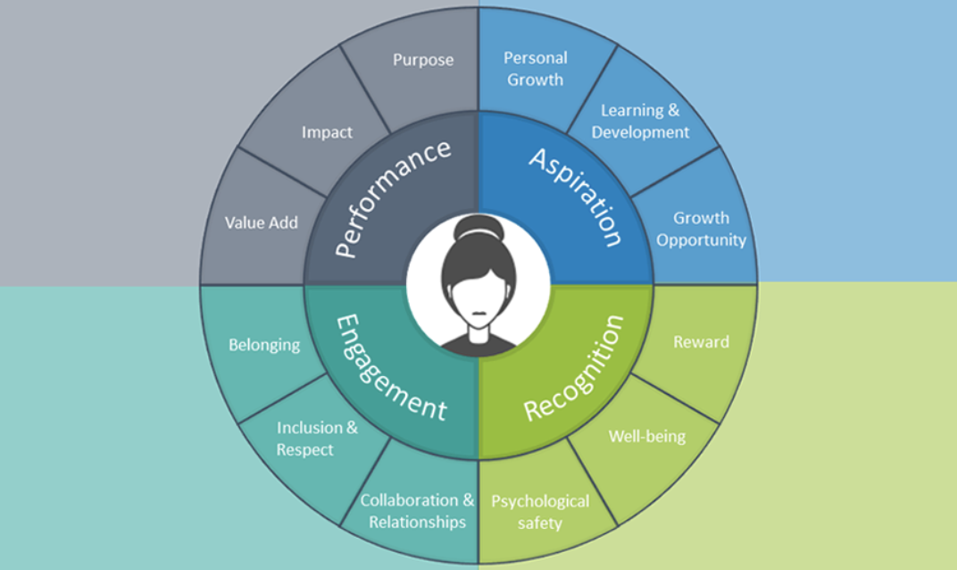 FIG 4:    The Future of Work - An Employee Perspective: 12 Factors to Create a Star Employee (Source: Priya Bagga)