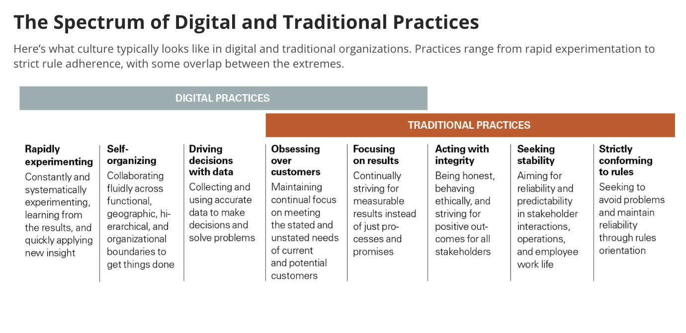 FIG 7:    The Spectrum of Digital and Traditional Practices (Source: Westerman et al, MIT Sloan Management Review)
