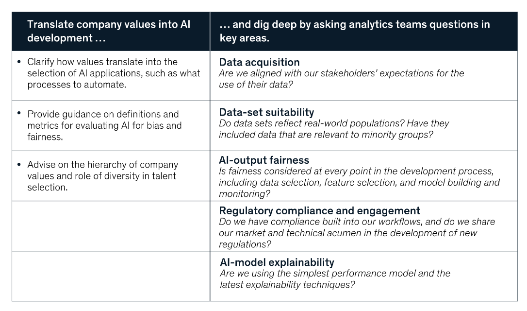 FIG 9:    CEOs should provide guidance to help analytics teams build and use AI responsibly (Source: McKinsey)