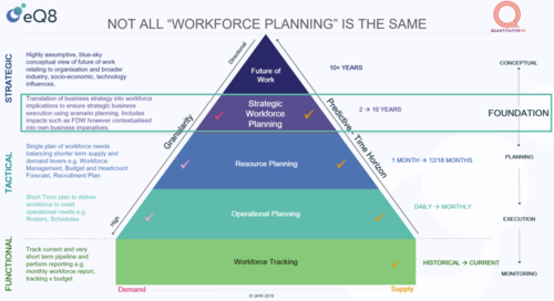 The Path to Transformation and Organisational Effectiveness