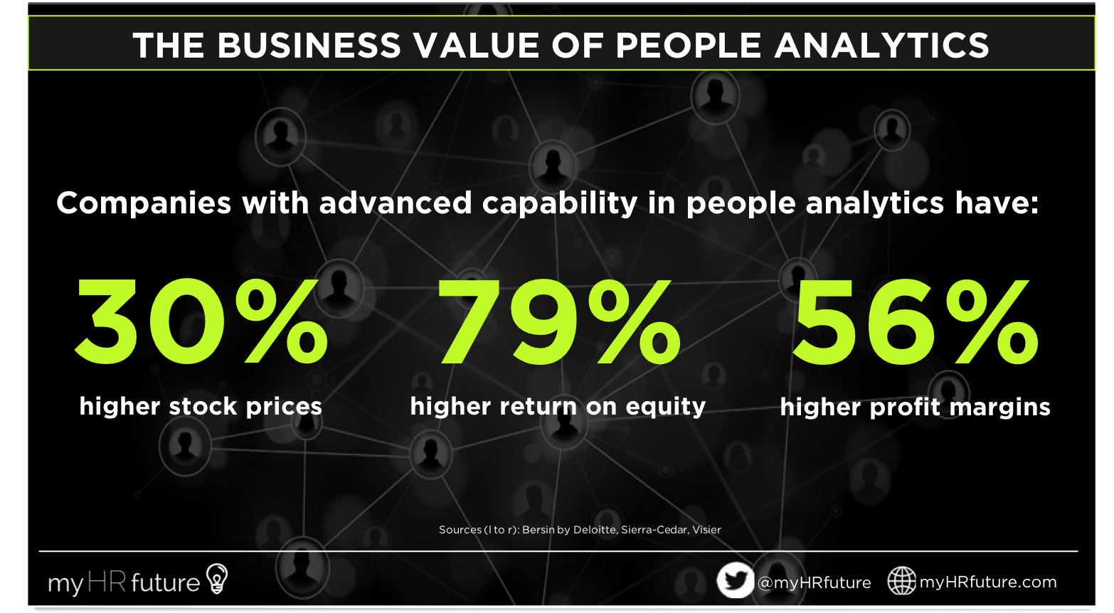 FIG 1:    The business value of people analytics (Source: myHRfuture, Bersin by Deloitte, Sierra-Cedar and Visier)