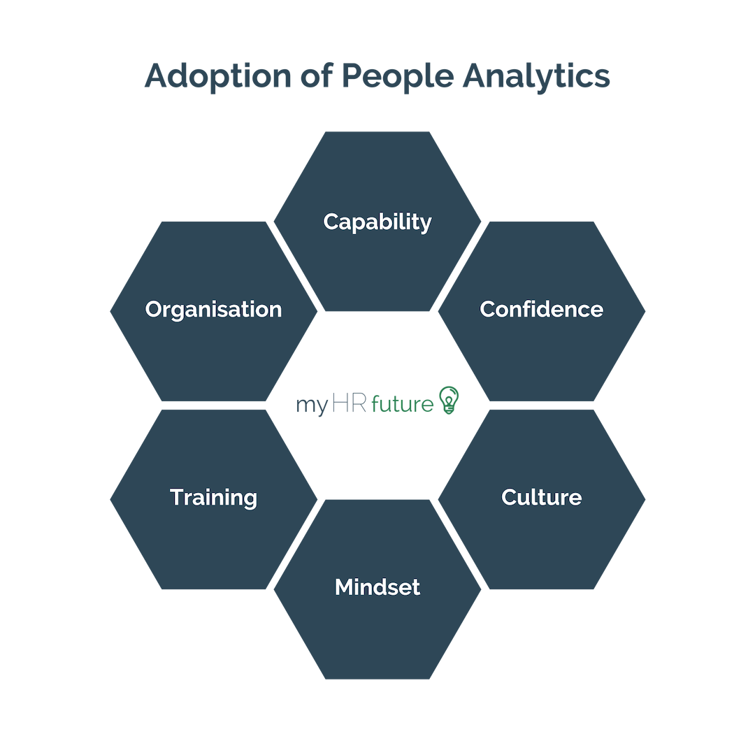 FIG 2:    Six Factors for the Adoption of People Analytics