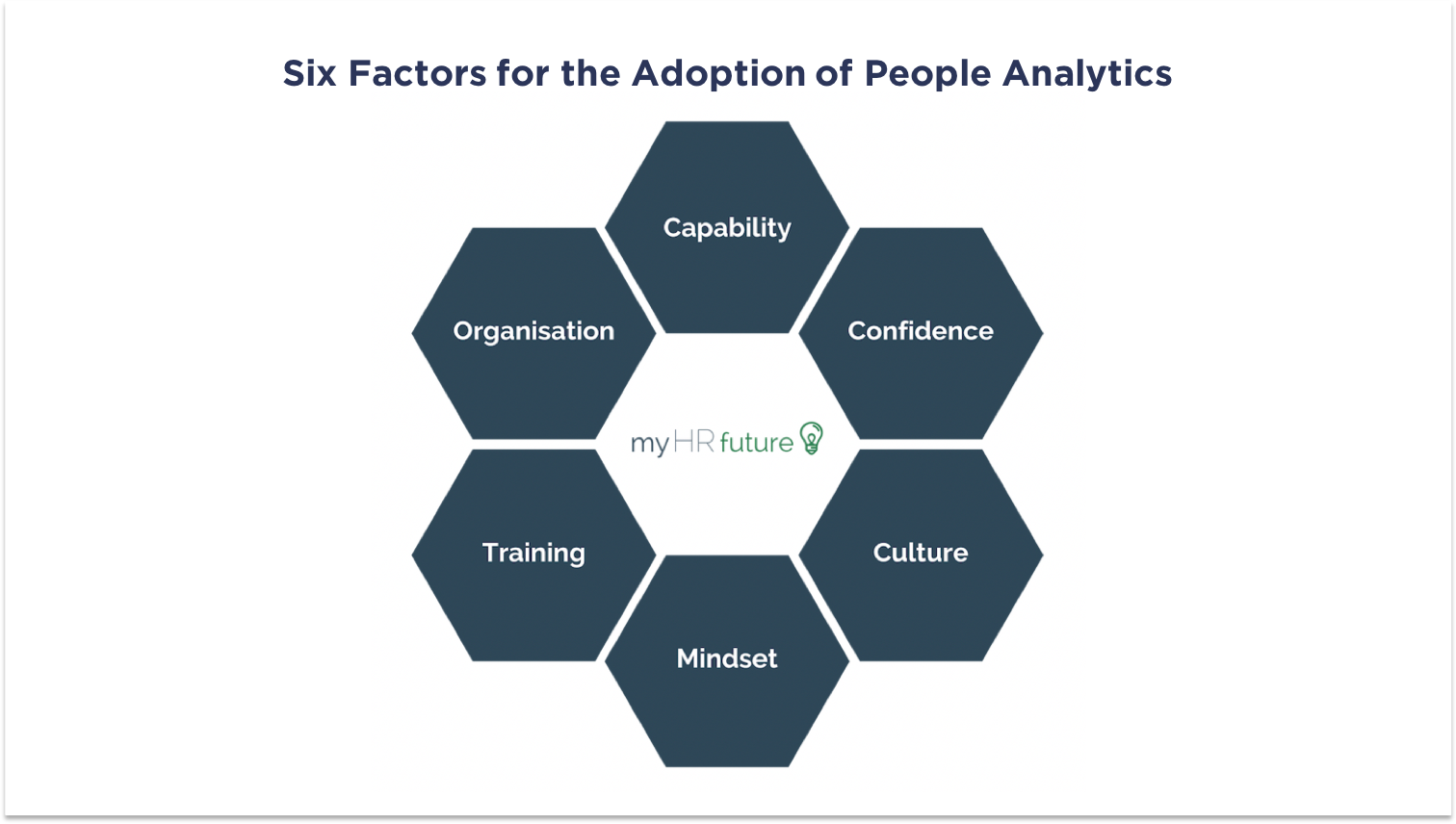 FIG 1:    Six Factors for the Adoption of People Analytics (Source: myHRfuture)