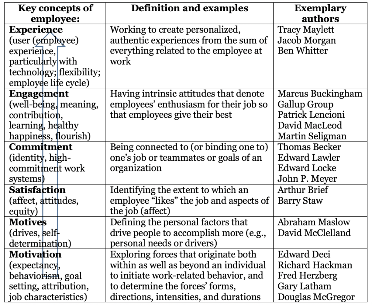 FIG 4:    Evolution of Talent Sentiment concepts (Source: Dave Ulrich)