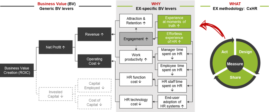 Fig 2: TI People Business Value Model