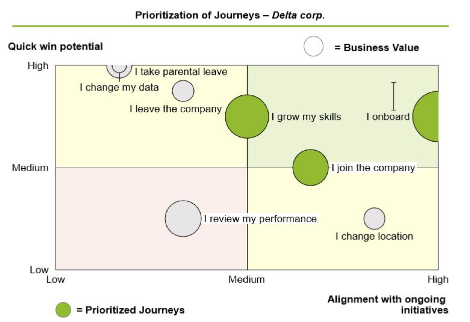 Fig 4: Example matrix for journey prioritisation