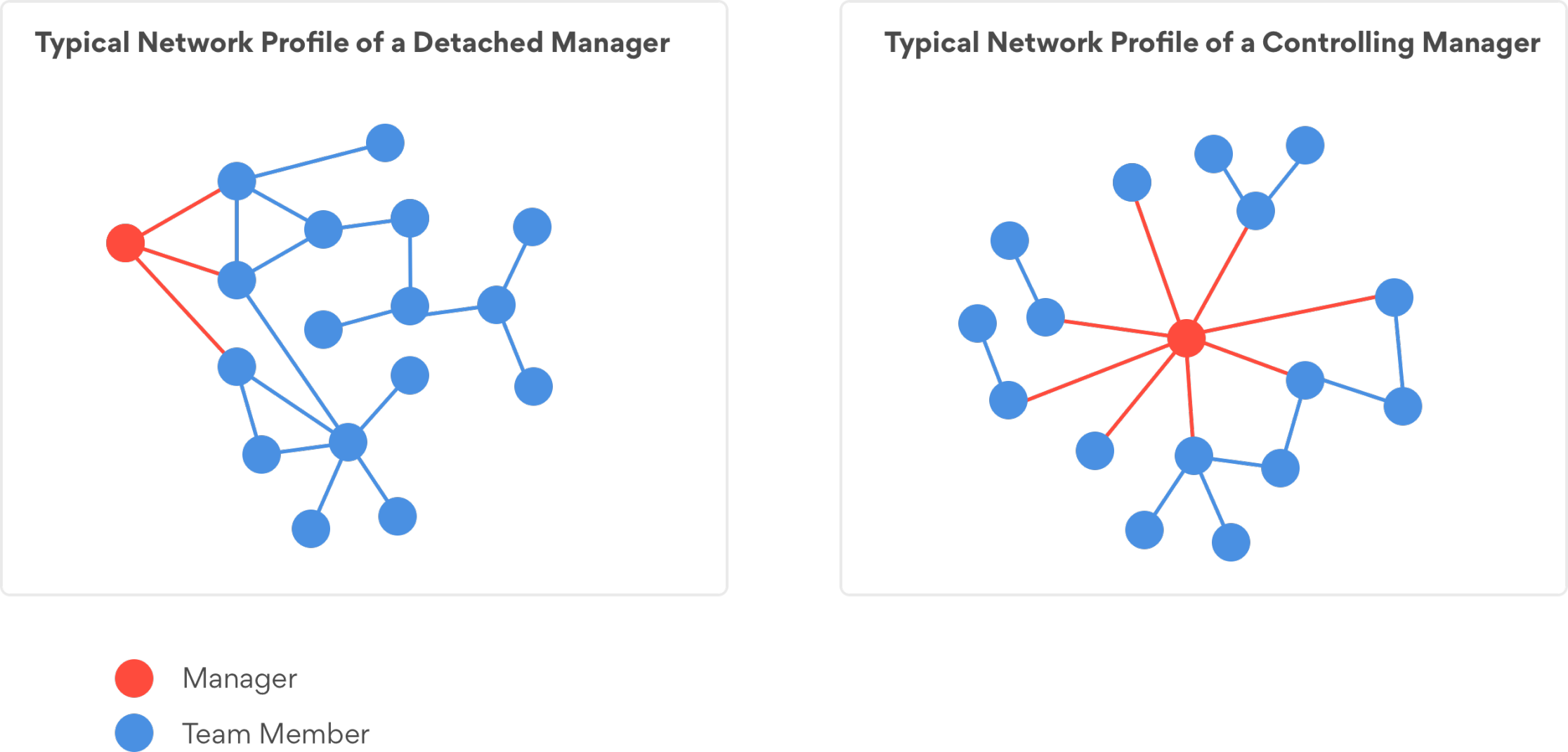 FIG 3:    Example of a network analysis for detecting manager proximity. Comparing two extreme cases of highly detached and controlling managers (Source: Philip Arkcoll)
