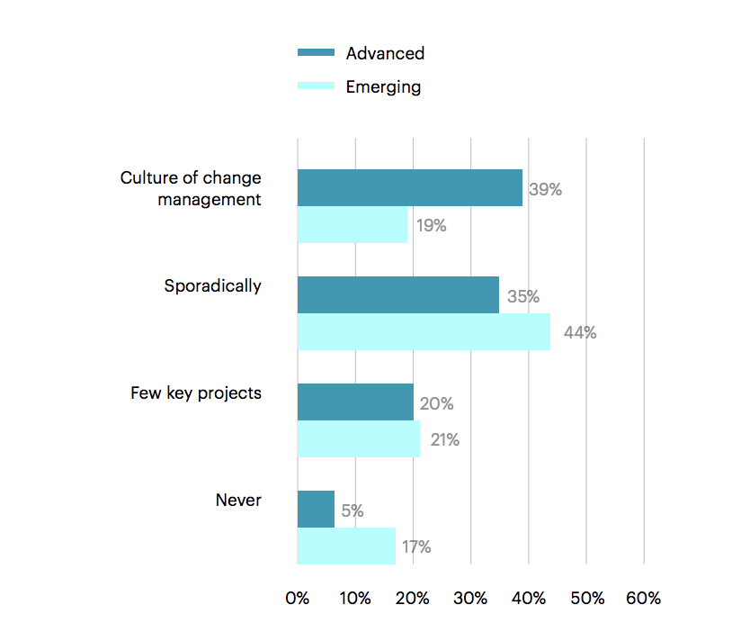 FIG 4:    Degree of Change Management for People Analytics and Planning: Advanced vs. Emerging Organisations (Source: Visier, Lexy Martin)