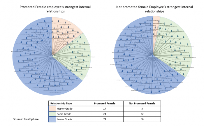 FIG 5:    Comparing the networks of promoted and not promoted female employees at the same level in an organisation (Source: Greg Newman)