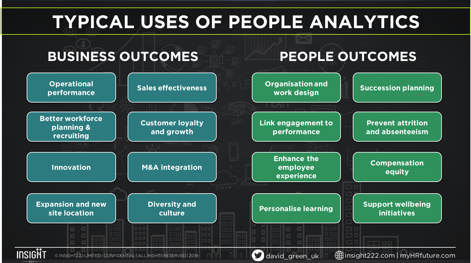 FIG 7:    Typical uses of People Analytics in organisations (Source: David Green)