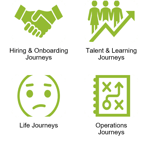 The EX Journey Clusters