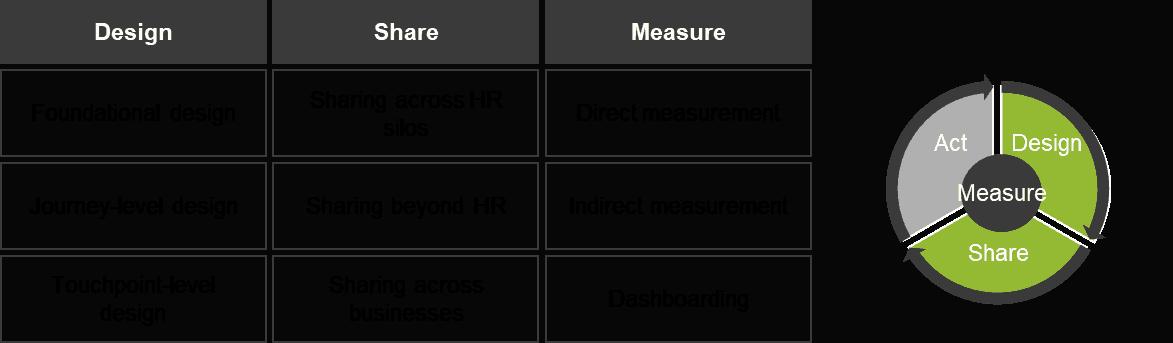 EX Maturity Dimensions
