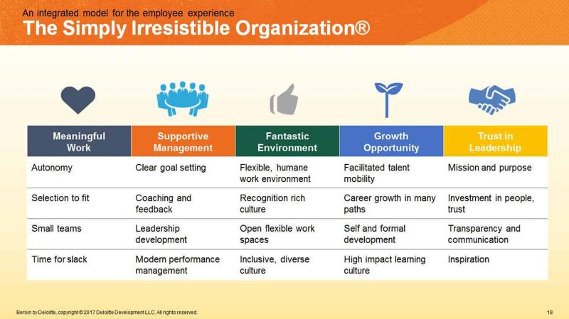 Fig.1 - Source: BersinTM, Deloitte Consulting LLP