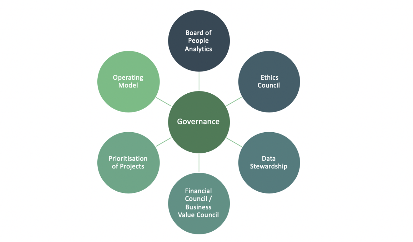 FIG 1   : Six types of governance in people analytics (Source: Jonathan Ferrar, Insight222)