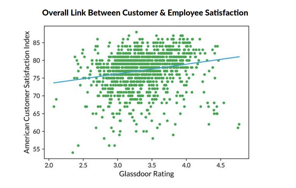 FIG 3:    Positive Link between Employee and Customer Satisfaction (Source: Glassdoor Economic Research)