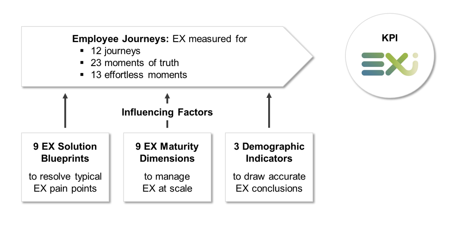 FIG 4:    The Data Universe of Employee Experience (Source: Volker Jacobs, TI-people and Mark Levy)