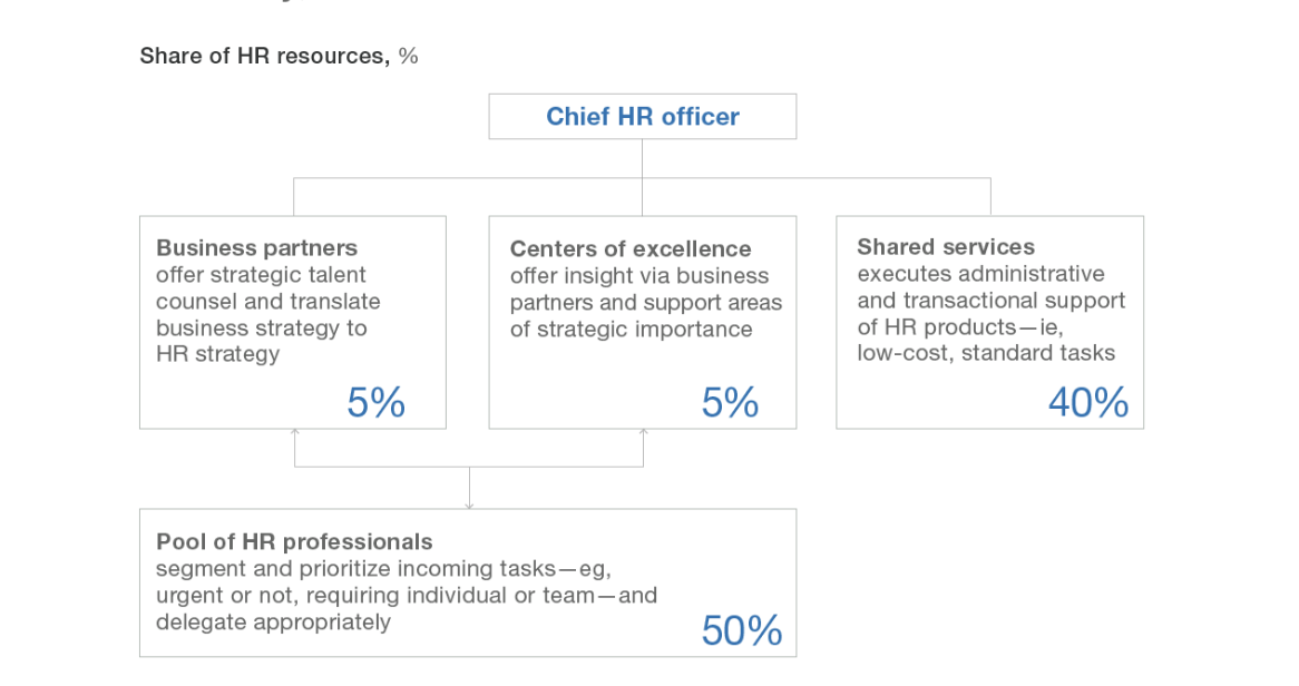 FIG 5:    An agile operating model for HR increases business focus, efficiency and effectiveness (Source: McKinsey)