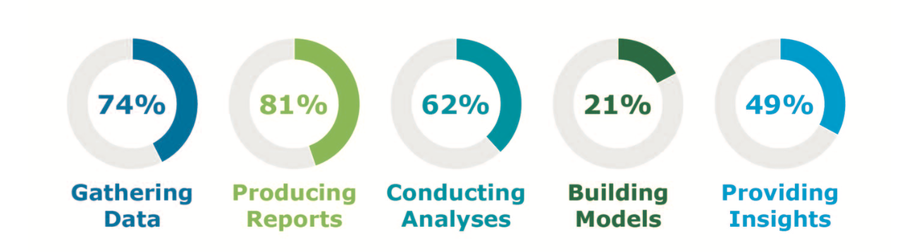 FIG 7:    Percentage of People Analytics Teams that Frequently Support Activities (Source: Bersin, Deloitte Consulting LLP, 2019)