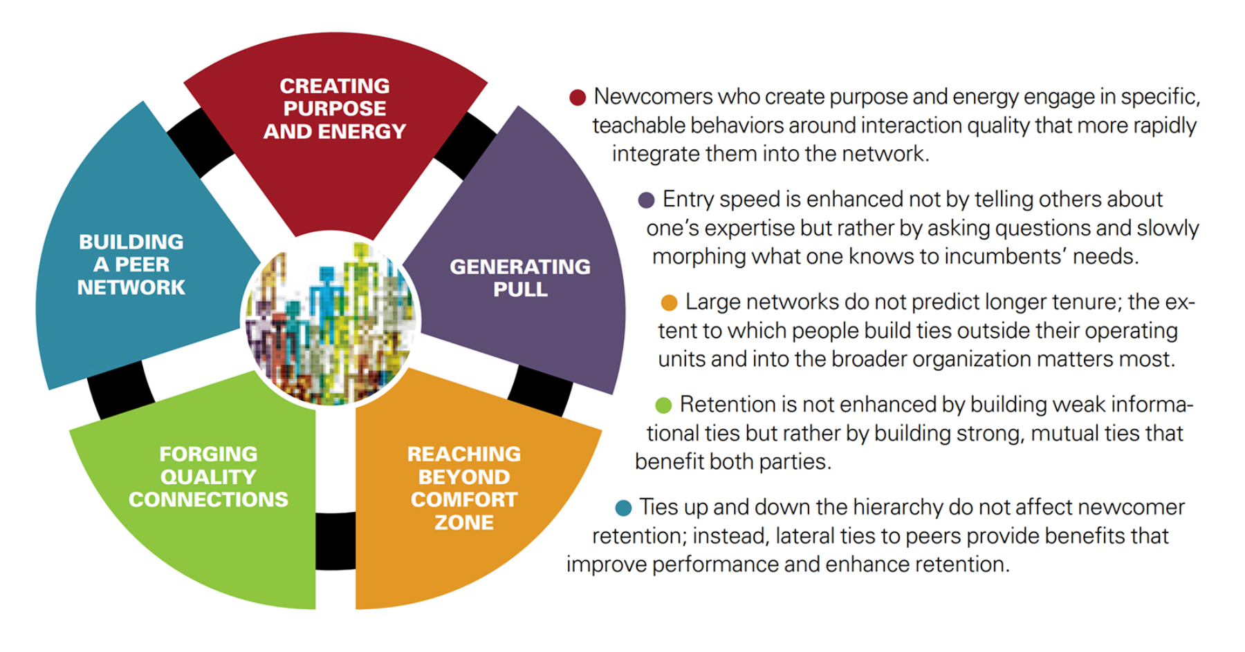 FIG 1:    Network Drivers of Retention at Booz Allen Hamilton - Collaboration data analysis shows that new hires who stay with the company are those who engage in these behaviours (Source: Rob Cross et al, MIT Sloan Management Review)