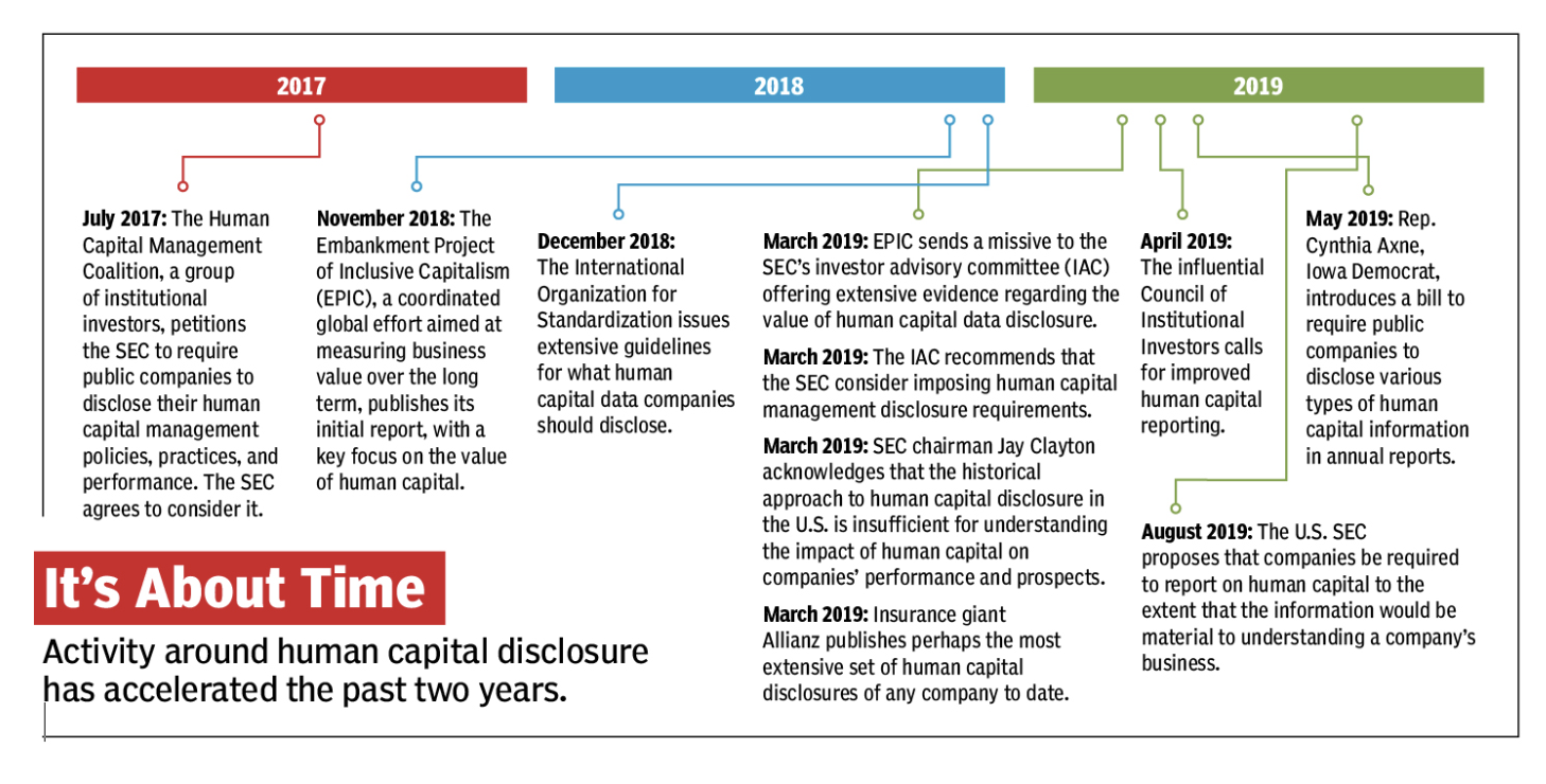 FIG 2:    Activity around human capital disclosure has accelerated the past two years (Source: CFO Magazine)