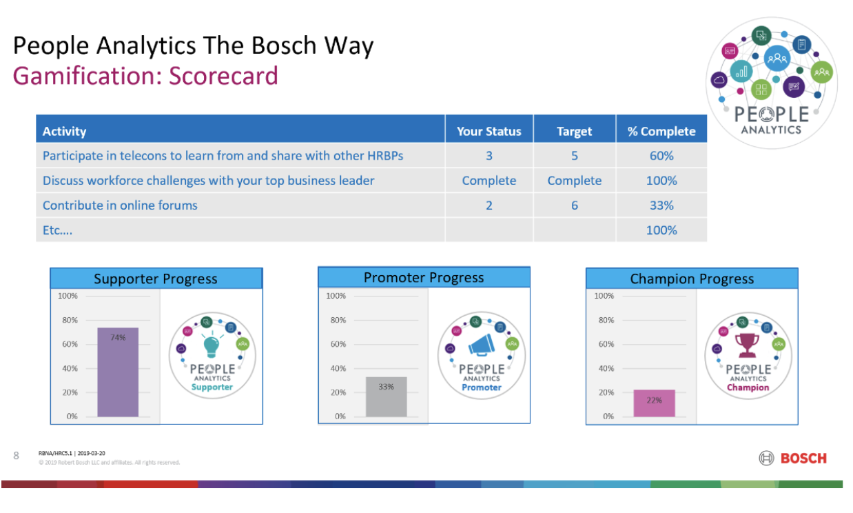 FIG 3:    Example of activities appearing on the Bosch People Analytics scorecard (Source: Steve Rinvelt, Bosch)