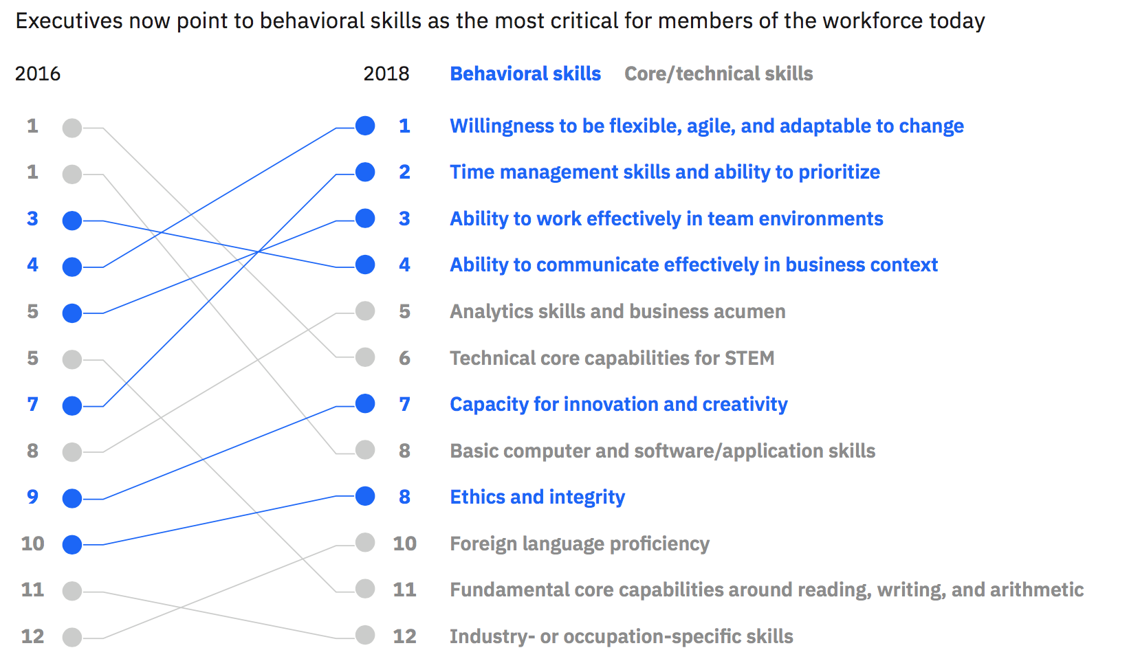 FIG 4:    Executives now point to behavioural skills as the most critical for members of the workforce today (Source: IBM Institute for Business Value Global Skills Survey; 2018 IBM Institute for Business Value Global Country Survey)