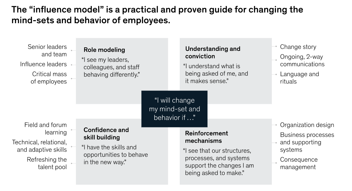FIG 5:    Influence model (Source: Keller & Schaninger, Beyond Performance 2.0 [John Wiley & Sons, July 2019])