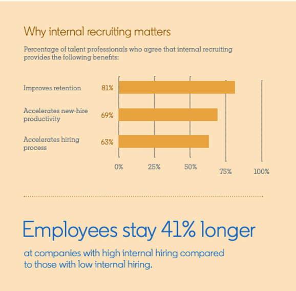 Source: LinkedIn's 2020 Talent Trends Report