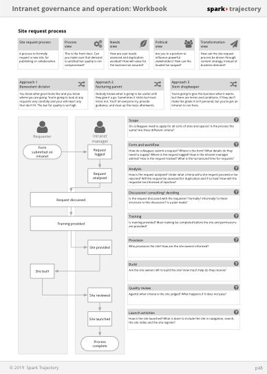 intranet governance self study workbook v1.0 copy 243.png