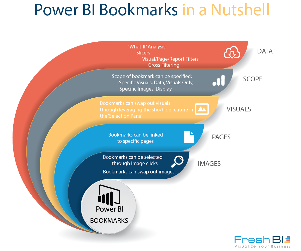 Power BI Bookmarks Summarized.png