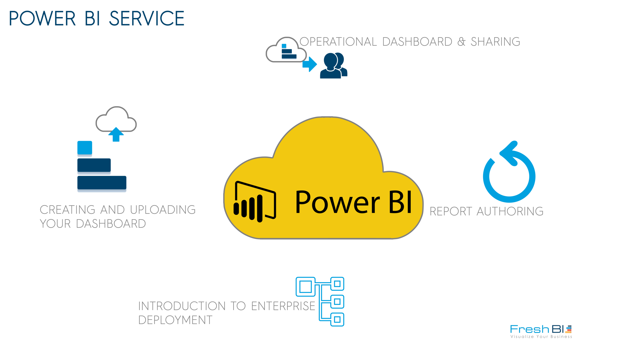 2) POWER BI SERVICE  Typically Solution Templates use either BLOB on Azure SQL for data storage.  This step creates a SQL database in Azure SQL in either an existing instance of Azure SQL or it creates a new Azure SQL instance.