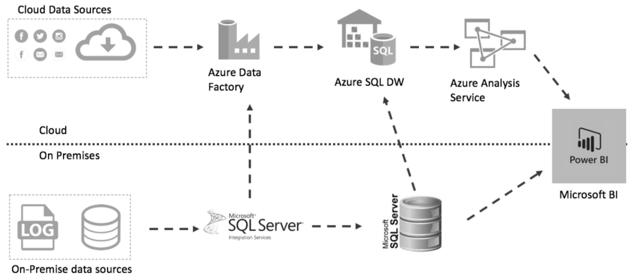 FreshBI SSIS to Azure.png