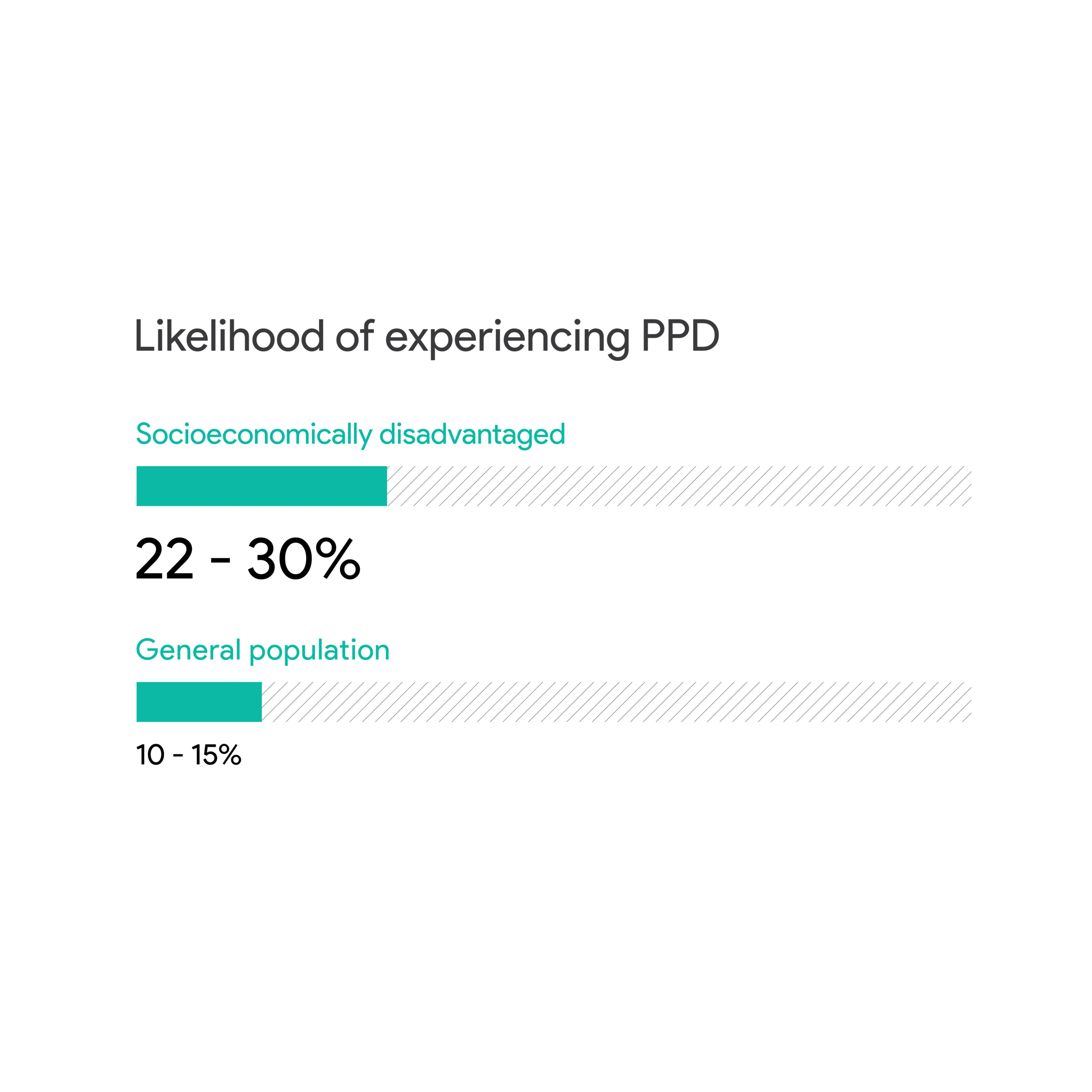 The statistic drove us to find out some reasons why low-income parents were more likely to experience PPD.