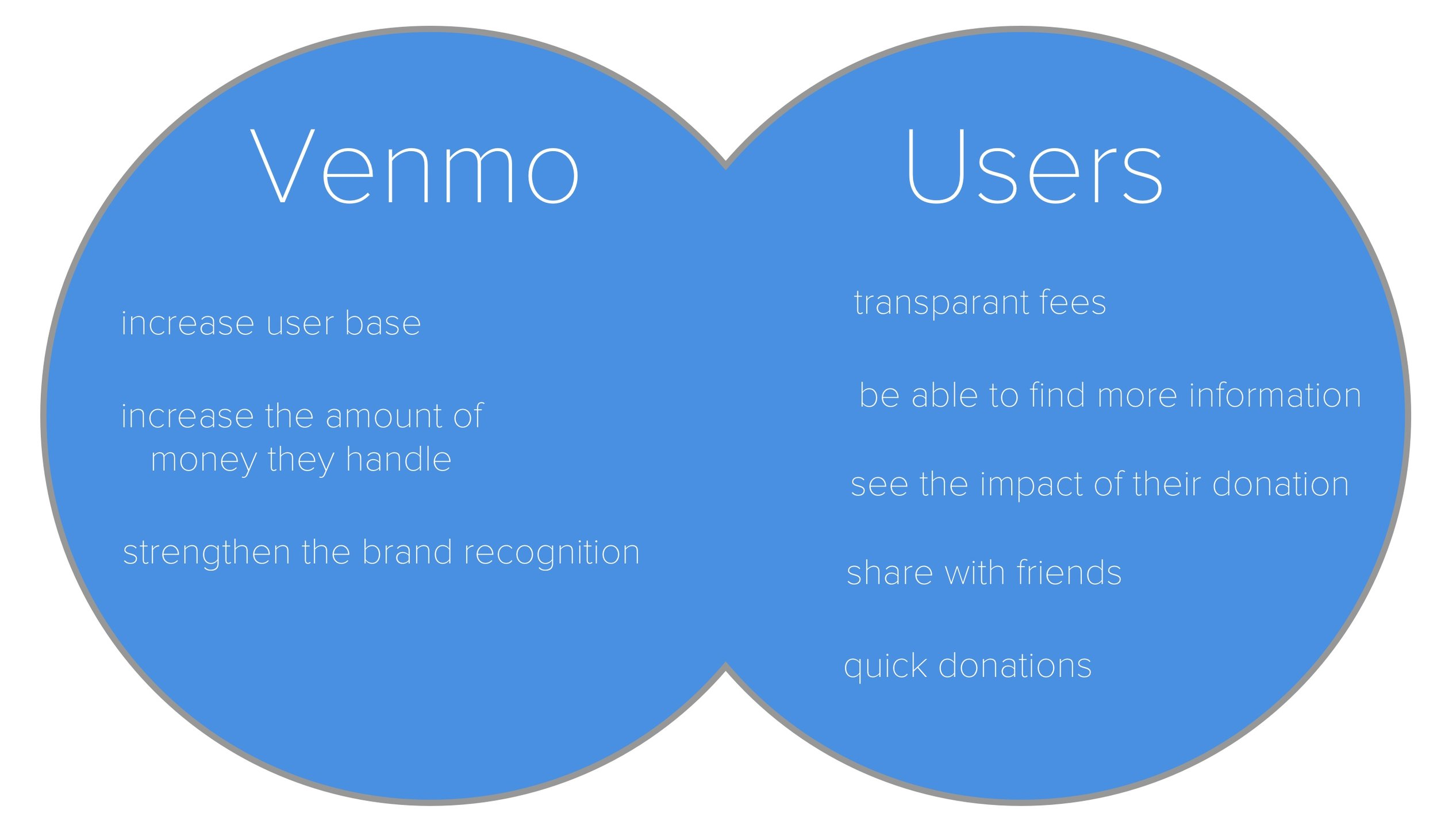 venmo and users.jpg
