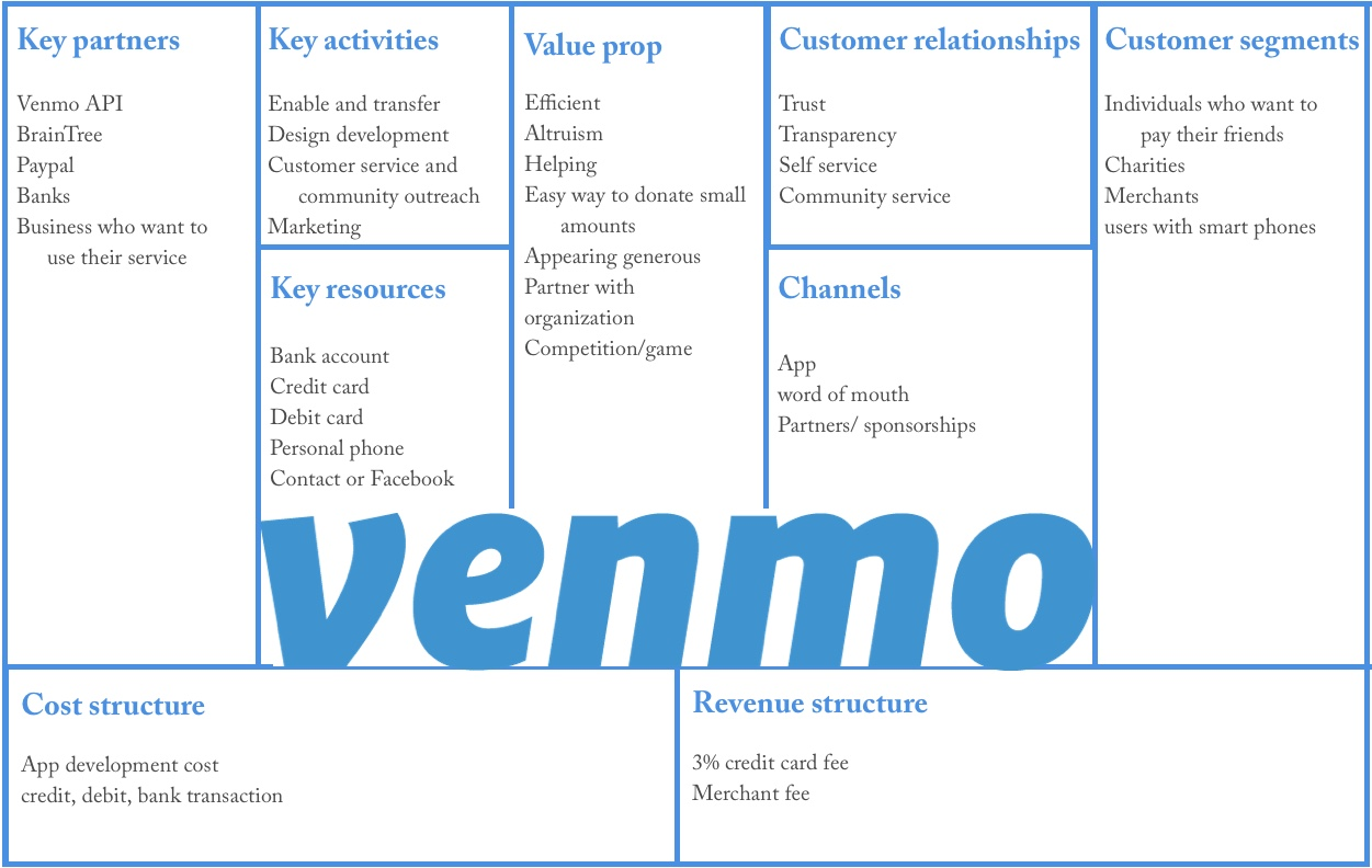 off research we were able to created a business model for Venmo to understand how they intend to make money.
