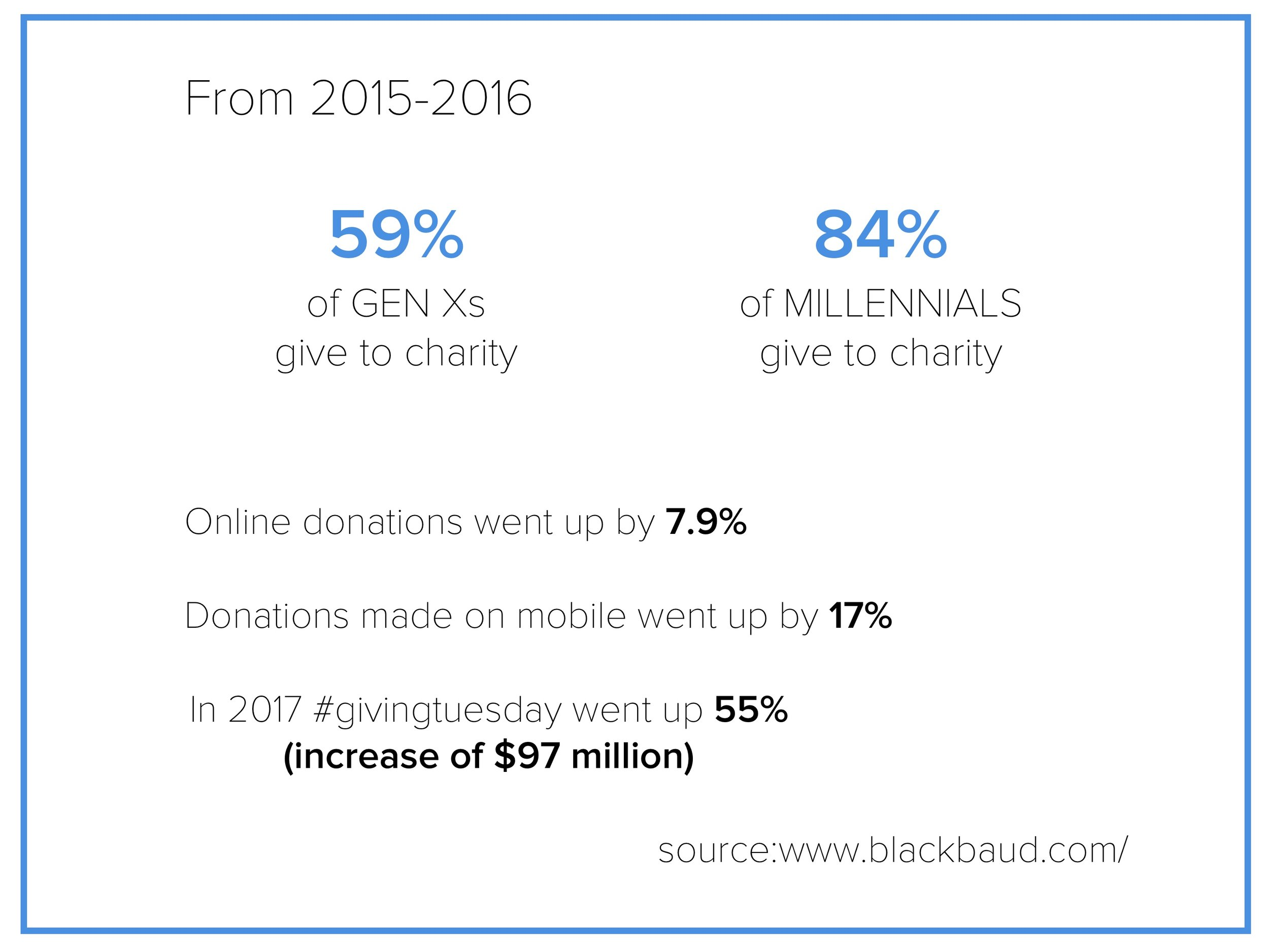 did researched on donation trends to understand the value of adding a donation feature to the app.