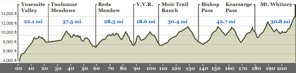 jmt-elevation-profile.png