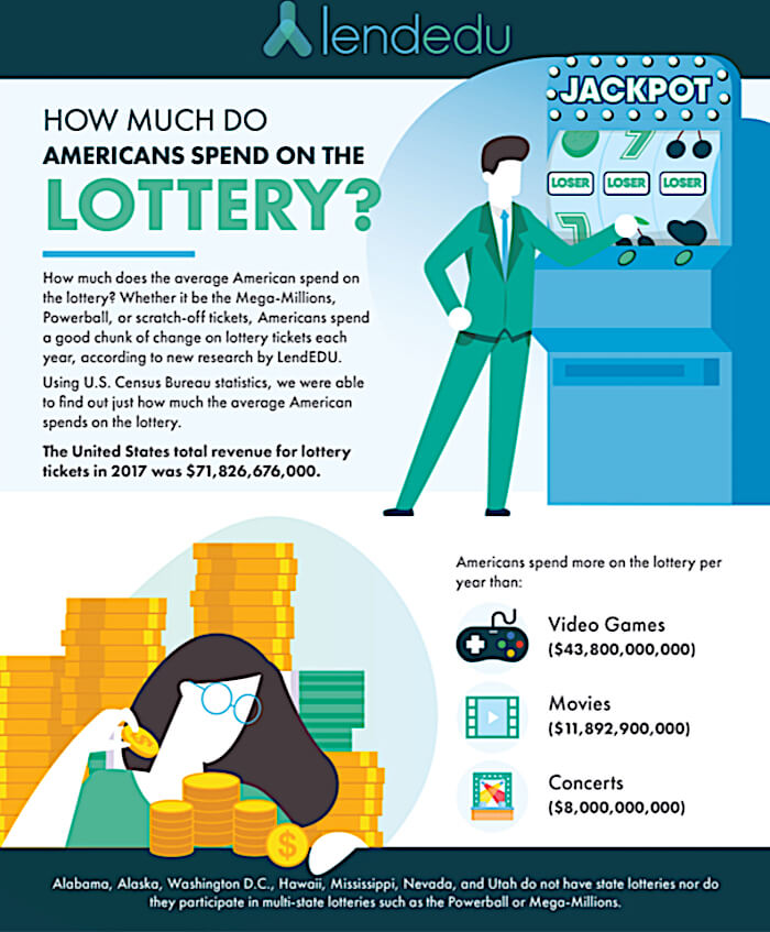 State Lottery Scratch Off Tickets
