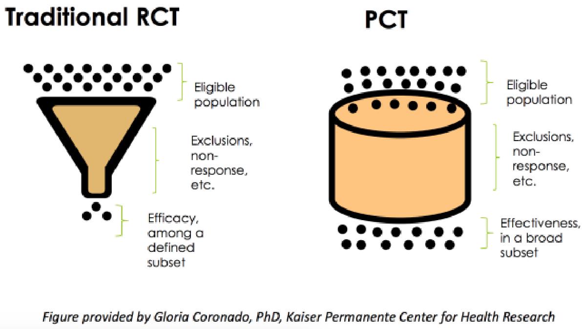 Randomized Control Trials vs Pragmatic Clinical Trials