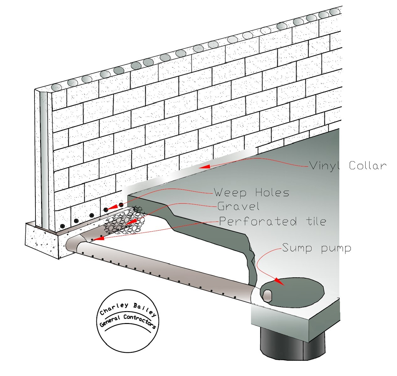 Basement waterproofing drawing by: Charley Bailey General Contractors