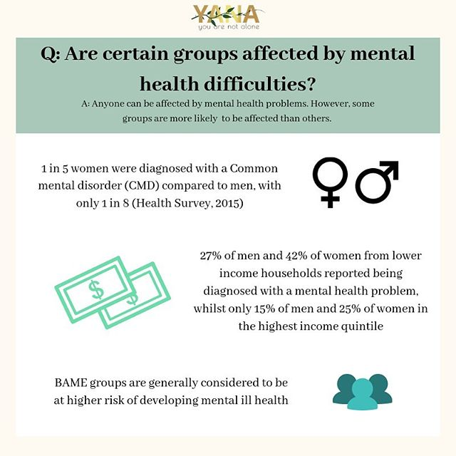 Everyone at some point in their life struggle with their mental health. However, some people struggle more than others and are in fact, more likely to. Some of the factors that increases the likelihood of this are social disadvantages (e.g. poverty or debt), homelessness, trauma and many more. The context of people's lives determine their health. Many common mental disorders are heavily associated with social inequalities; the greater the inequality, the higher the risk.  #Mentalhealth #wellbeing #emotional #psychological #social #individual #youngadults #youarenotalone #yanacollective #yana