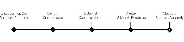 Client Success Framework v2.png