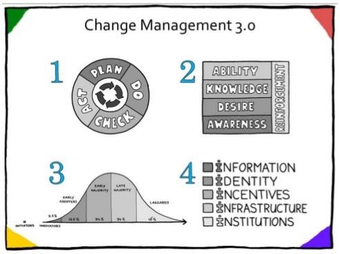 Change Management 3.0.jpg