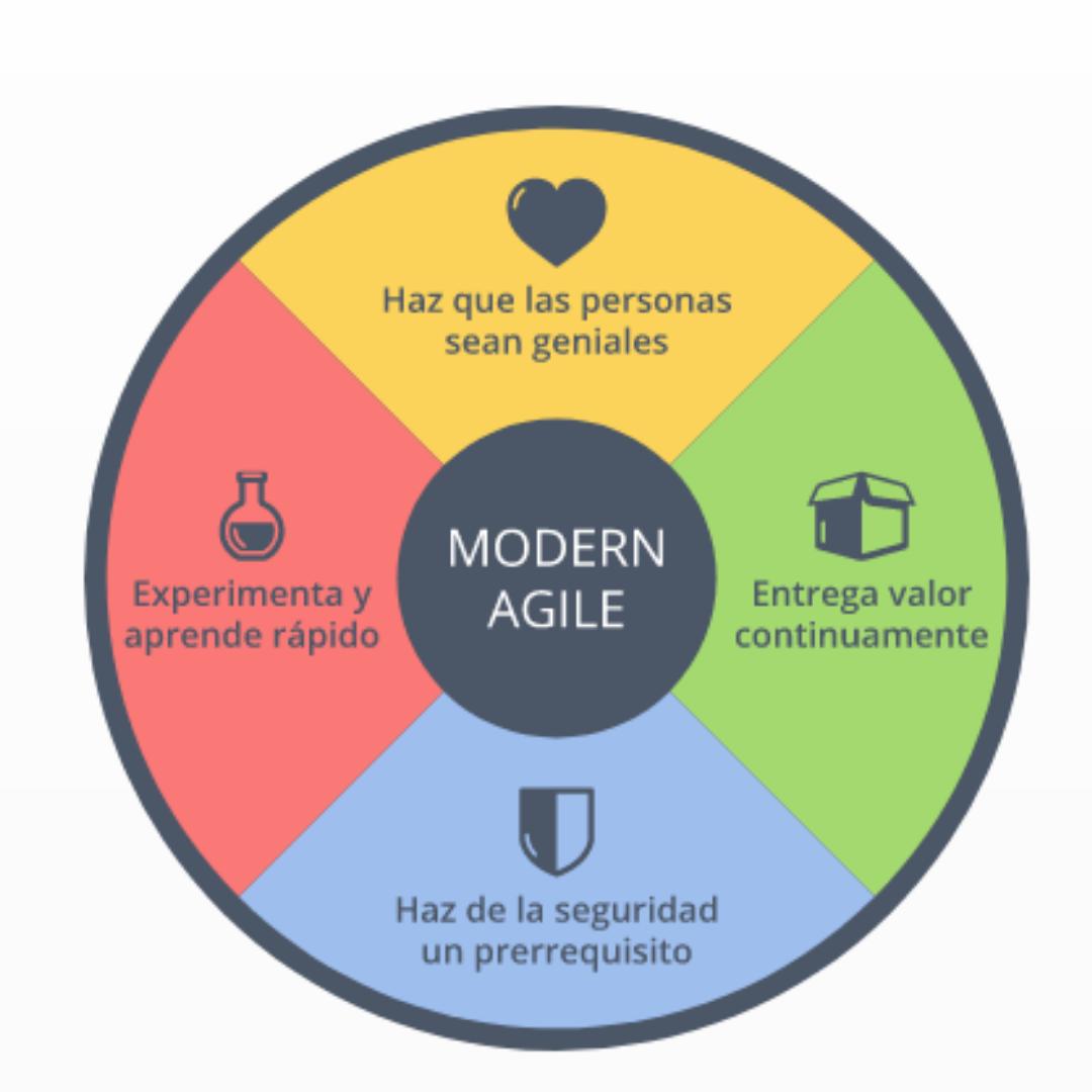 Modern Agile es una comunidad para personas interesadas en descubrir mejores formas de obtener resultados asombrosos. Aprovecha la sabiduría de muchas industrias, es impulsado por principios y sin marcos.