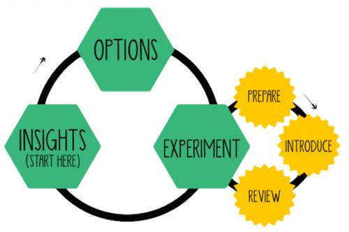 Ciclo Lean Change Management