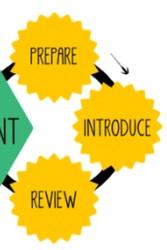 Lean Change Management Sub-Ciclo
